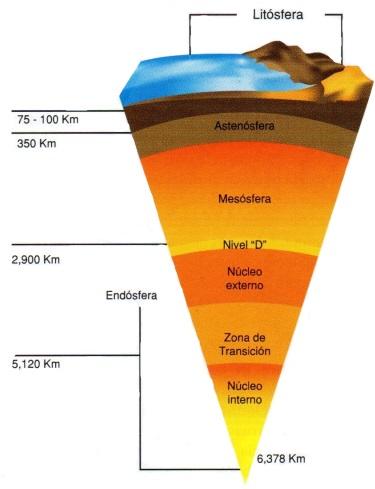 estructura interna de la tierra - modelo físico