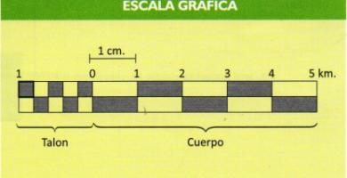 Escala cartográfica: Escala gráfica y numérica