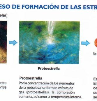Estrellas del universo: Formación, clasificación y evolución