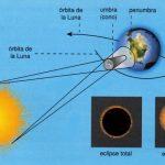 Eclipse lunar y solar