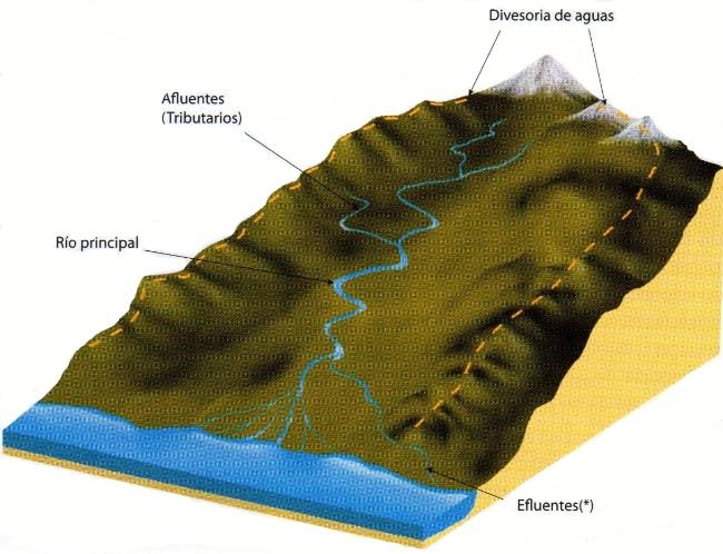 elementos de una cuenca hidrografica