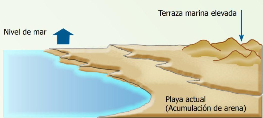 tablazos geografía