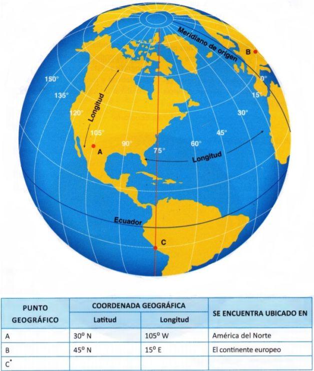 ejemplo de coordenadas geográficas