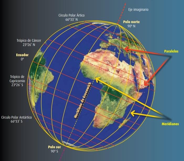 meridianos y paralelos